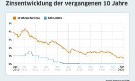 Bauzinsen leicht angestiegen: Corona-Krise bewirkt Volatilität