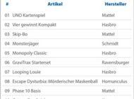 Diese Spielsachen landen dieses Jahr am häufigsten im Osternest