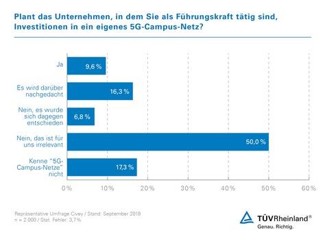 5G-Campus-Netze: TÜV Rheinland bietet Machbarkeitsstudien an / 5G ermöglicht neue Automatisierungslösungen in der Produktion / Chancen und Nutzen von 5G-Campus-Netzen in vielen Firmen unbekannt