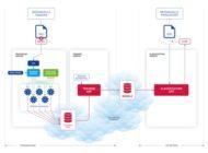 Neuronale Netze: Selbstlernende Erkennungssoftware bringt ECM und EIM auf die Überholspur