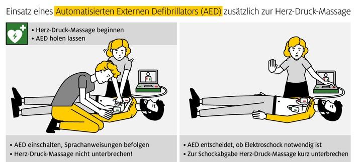 ADAC Stiftung: Erste Hilfe leisten – auch während Corona / Für rund 50 Prozent ist ein Automatischer Externer Defibrillator (AED) kein Begriff / Fazit: hoher Aufklärungsbedarf zum Thema Wiederbelebung