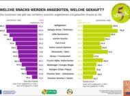 Studie zu Erwartungen von Eltern und Ernährungsverhalten an Schulen in Deutschland und Österreich / Zwischen Wunsch und Wirklichkeit: Ausgewogene Ernährung und Schulverpflegung