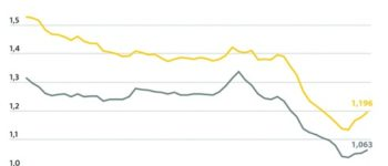 Die Spritpreise ziehen erneut an / Tanken dennoch deutlich billiger als vor der Coronakrise