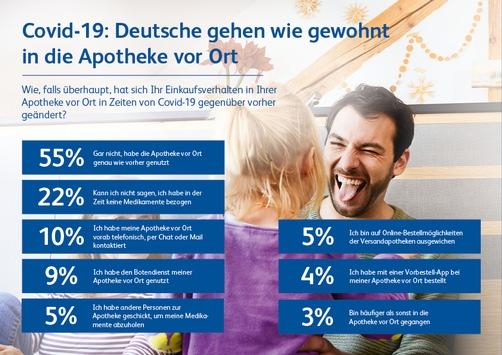 Kantar Studie / Covid-19: Deutsche halten Vor-Ort-Apotheke die Treue