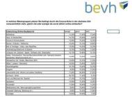 """E-Commerce-Plus von 9,2 Prozent im 1. Halbjahr 2020 - dauerhaft mehr E-Commerce beim """"Täglichen Bedarf"""""""