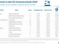 Last-minute in den Sommerurlaub - Anbietervergleich spart bis zu 70 Prozent