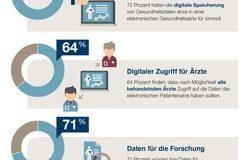 Fast drei Viertel befürworten elektronische Patientenakte