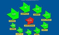 Mehrwertsteuersenkung in Deutschland - Wie viel kommt bei den Konsumenten tatsächlich an?