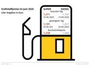 Tanken im ersten Halbjahr: Spannbreite von 31 Cent / Benzin im Juni knapp sieben Cent teurer als im Mai - Mehrwertsteuersenkung muss auch an Tankstellen ankommen