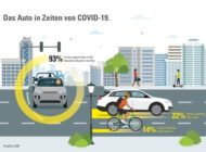 In Corona-Zeiten immer wichtiger: 93 Prozent der Pkw-Besitzer möchten nicht auf ihr Auto verzichten