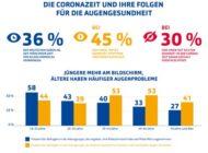 Apollo-Umfrage zeigt: Deutsche klagen über Verschlechterung der Sehkraft seit Corona-Einschränkungen