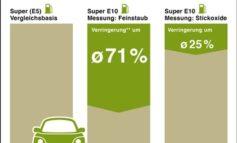 Mit Klimaschutz im Tank in den Sommerurlaub / Super E10: Tauglich für fast alle Pkw-Modelle, Angebot in zahlreichen EU-Staaten