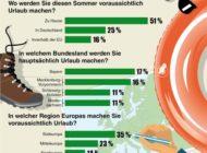 44 Prozent der Deutschen wollen trotz Corona Urlaub machen