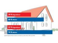 Mehr Menschen in den neuen Ländern leben im Eigenheim