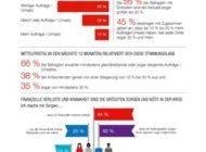 Corona-Krise hat starken Einfluss auf Auftrags- und Umsatzlage von kleinen IT-Unternehmen und IT-Freelancern