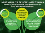 Klimaerwärmung in deutschen Büros / KÖNIGSTEINER-Studie zum Umweltbewusstsein von Arbeitgebern zeigt: Mehr als 60% der Mitarbeiter ist die Haltung ihres Unternehmens zu Klimafragen wichtig