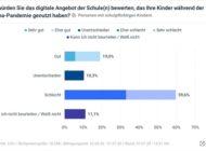 Schlechtes Zeugnis für Deutschlands Schulen / Kurzstudie von Civey und Digitale Bildung für Alle e.V. zeigt hohe Unzufriedenheit bei Eltern über digitalen Unterricht in der Corona-Pandemie