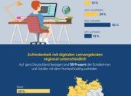 Postbank Jugend-Digitalstudie 2020 / Jugendliche nur bedingt zufrieden mit Homeschooling-Angeboten während Corona-Krise / Rund ein Drittel ist unzufrieden mit Lernangeboten