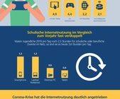 2020 Postbank Jugend-Digitalstudie / Studie: Teenager verbringen durch Corona-Krise deutlich mehr Zeit im Netz / 16- bis 18-Jährige surfen mehr als 70 Stunden pro Woche
