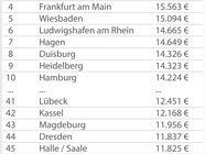 München, Mannheim und Stuttgart sind Deutschlands Kredithochburgen
