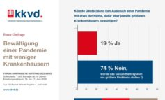 forsa-Umfrage: Mit Kahlschlag bei Kliniken wären Pandemien nicht zu bewältigen / Wohnortnahes Krankenhaus ist 93 Prozent der Bürger wichtig