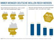 4. Reichtumsstudie: Immer weniger Deutsche wollen reich werden