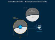 Zu wenig Hilfe für den Mittelstand / Eine repräsentative Studie des Berliner Fintechs FinCompare mit Barkow Consulting liefert erschreckende Zahlen: Die Corona-Hilfen kommen nicht im Mittelstand an
