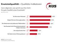 KÜS Trend-Tacho: Ersatzteilwahl wird Werkstätten überlassen / Qualität und Markenname beim Kfz-Teile-Kauf wichtiger als Preis / Empfehlungen von Werkstätten und Fachleuten wird vertraut