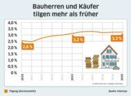 """Studie """"Baufinanzierung in Deutschland 2010 bis 2020"""": Anhaltendes Niedrigzinsumfeld hat Nachfrage nach Immobilien befeuert und Finanzierungsverhalten verändert"""