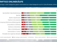 Retail of the Future: Online-Neukunden sind gekommen, um zu bleiben