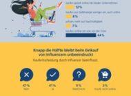 Postbank Jugend-Digitalstudie 2020 / Jeder dritte Teenager kauft wegen Corona mehr im Internet / Social-Media-Influencer beeinflussen Jugendliche stark beim Online-Shopping