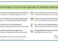 Corona-Sonderregelungen: Von diesen Vorteilen profitieren Pflegebedürftige noch bis 30.09.2020 (neu)