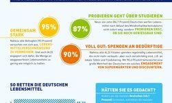 Wie wichtig ist den Deutschen das Thema Lebensmittelverschwendung? / ALDI Umfrage gibt Antworten