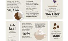 Tag des Kaffees: ALDI SÜD liefert Fakten und Trends zum beliebtesten Heißgetränk der Deutschen
