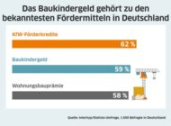 Baukindergeld eines der bekanntesten Fördermittel: Drei Viertel der Deutschen finden, dass der Staat den Wohneigentumserwerb zu wenig unterstützt