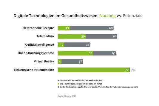 Wie digital ist das deutsche Gesundheitswesen?