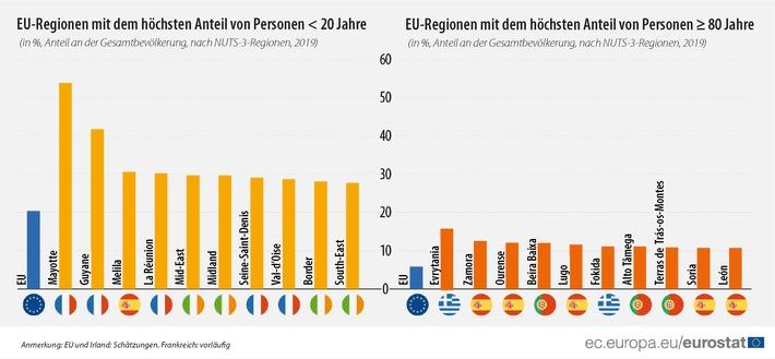 Eurostat-Jahrbuch der Regionen 2020