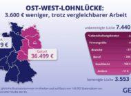 Ost- und West-Gehälter: gleiche Bedingungen, 3.600 Euro weniger Gehalt