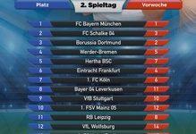 FC Bayern München auch an den Stammtischen auf Platz 1