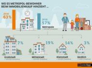 Baufinanzierung: Corona verstärkt Landlust der Deutschen
