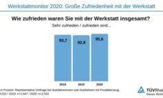 TÜV Rheinland-Werkstattmonitor 2020: Hohe Zufriedenheit - Nachholbedarf bei digitalem Angebot