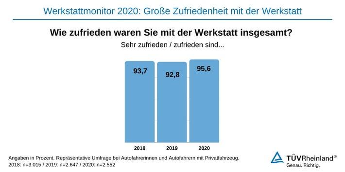 TÜV Rheinland-Werkstattmonitor 2020: Hohe Zufriedenheit – Nachholbedarf bei digitalem Angebot