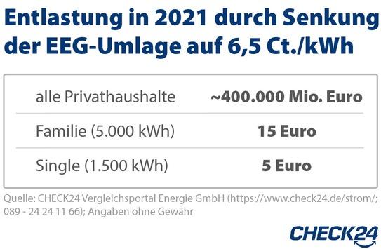 Senkung EEG-Umlage 2021 – Strompreis weiter auf hohem Niveau