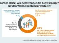 Umfrage: Drei Viertel der Deutschen erwarten, dass Immobilienkauf durch Corona schwieriger wird