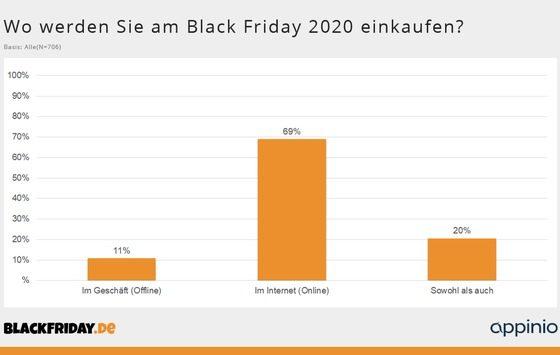 Black Friday in der Corona-Pandemie: 69 Prozent der Käufer möchten am Black Friday 2020 ausschließlich online einkaufen