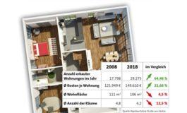 Neubautätigkeit in Ostdeutschland hat zugelegt