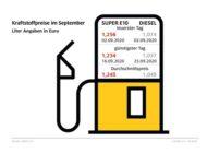Diesel-Fahrer profitieren von Ölpreisrückgang / Benzinpreis gegenüber August kaum verändert / ADAC: 2020 könnte günstigstes Tankjahr seit 2016 werden