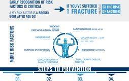 IOF warnt am Weltosteoporosetag: Ein Knochenbruch führt zum nächsten