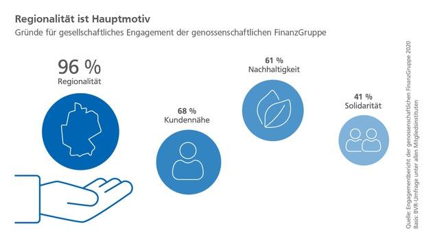 Engagementbericht 2020: Genossenschaftliche FinanzGruppe setzt auf Nähe und nachhaltige Förderung