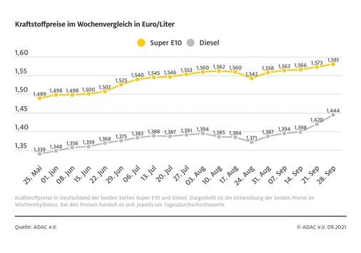 Dieselpreis steigt deutlich / Stärkere Heizölnachfrage sorgt für Verteuerung / auch Benzin klettert